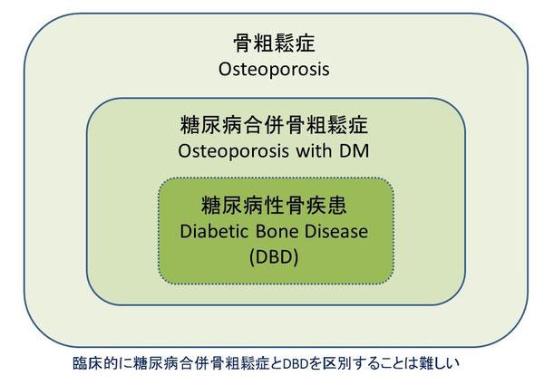 糖尿病による骨脆弱性を伴うDBD患者が存在する
