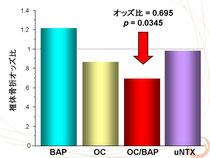 我々の検討ではBAPは治療後には有意に低下