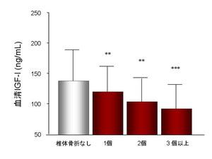 IGF-I低下が骨形成の低下