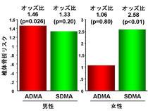 血清IGF-I値は閉経後2型糖尿病女性において、骨密度測定に取って代わる指標
