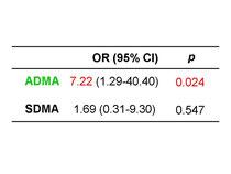ADMA高値は2型糖尿病の動脈硬化増悪因子である